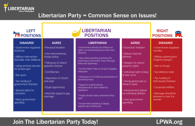common-sense-on-issues-WA